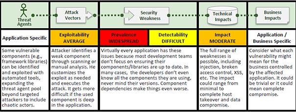 Libraries_and_other_Vulnerable_Components_from_the_OWASP_Top_Ten_Project