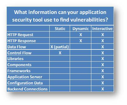 What_information_can_your_tool_use_to_find_vulnerabilities