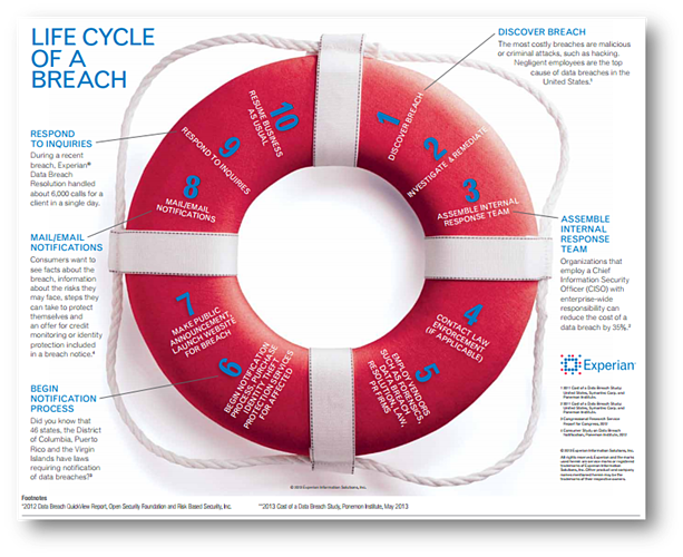 Experian_Life_Cycle_of_a_Breach_Picture