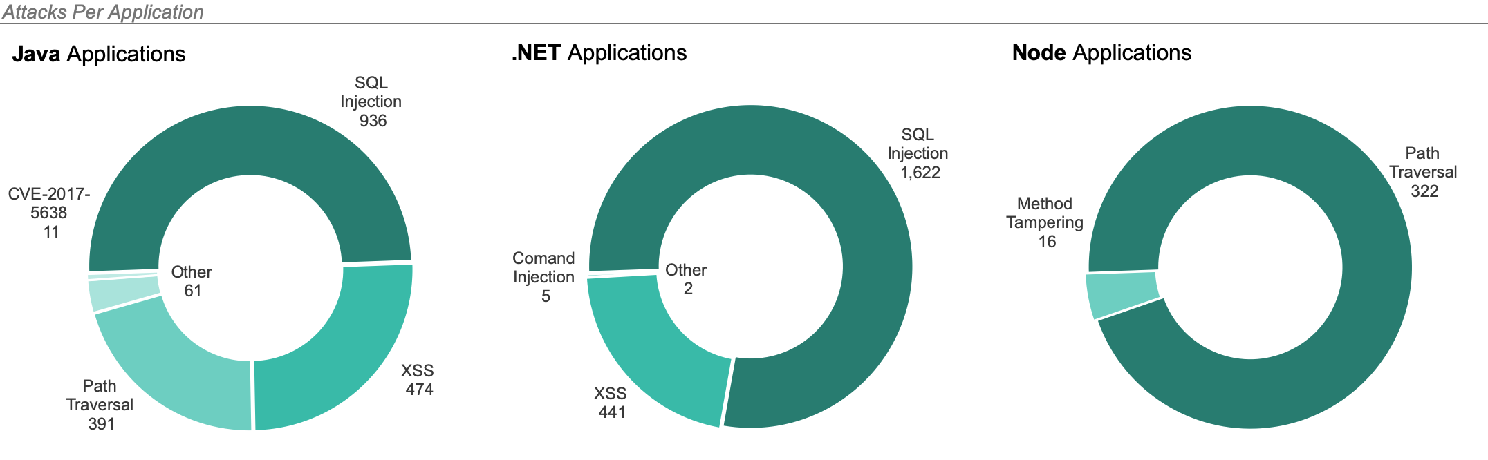 AppSec Intelligence Report graph showing top attack vectors by language