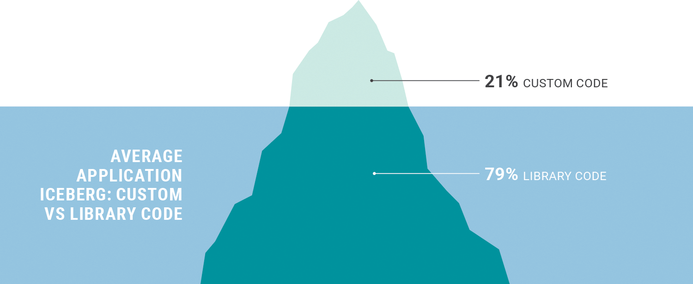 Average Application Iceberg