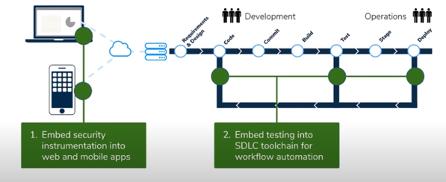 Blog-Webinar-Recap-Accelerating-DevOps-With-Autonomous-Security-Observability