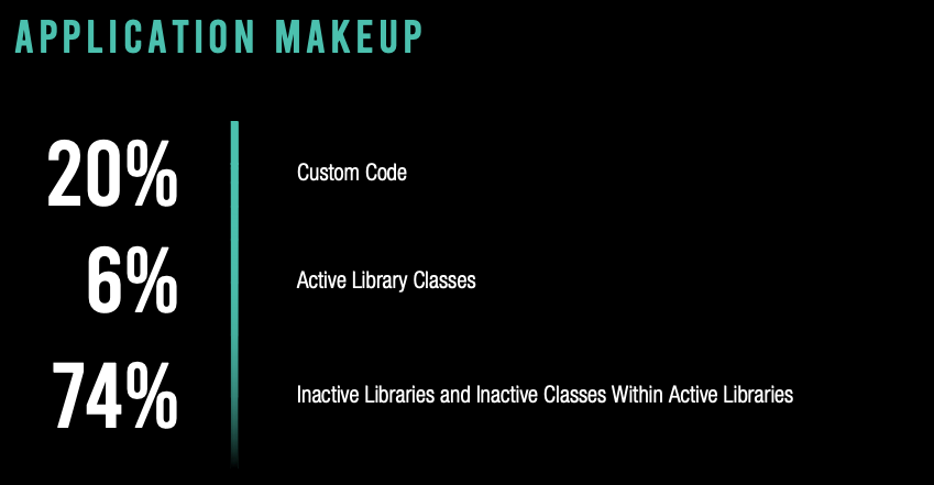 CUSTOM CODE MAKES UP 78% OF ACTIVE CODE - Blog Graphic 1