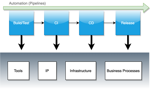 Cloudbees blog Picture 3