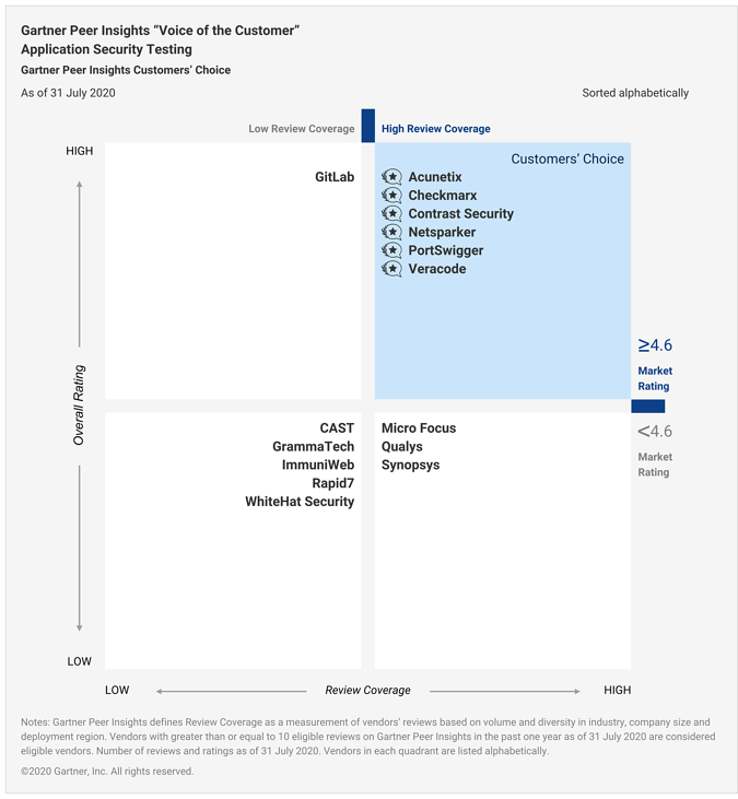 Figure_1_Gartner_Peer_Insights_Voice_of_the_Customer_Application_Security_Testing_Customers_Choice