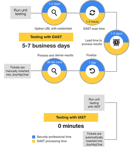 Forrester compares IAST and DAST