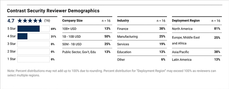 GArtner reviewer demographics