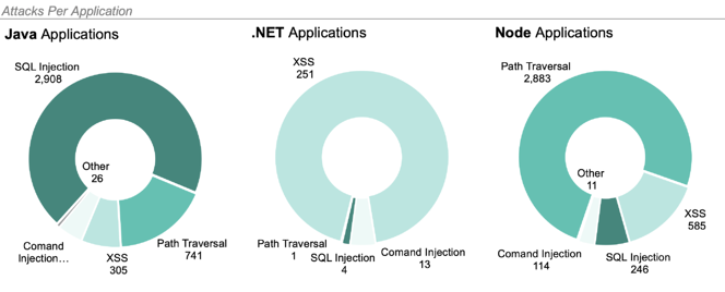 AppSec Intelligence Report graph attacks per application