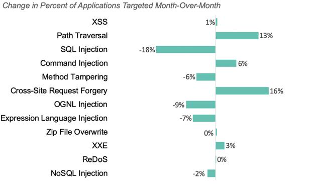 Change in vulnerabilities targeted November to December