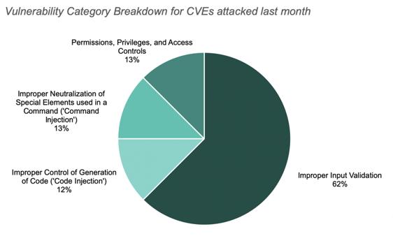 CVE vulnerability categories December 2019