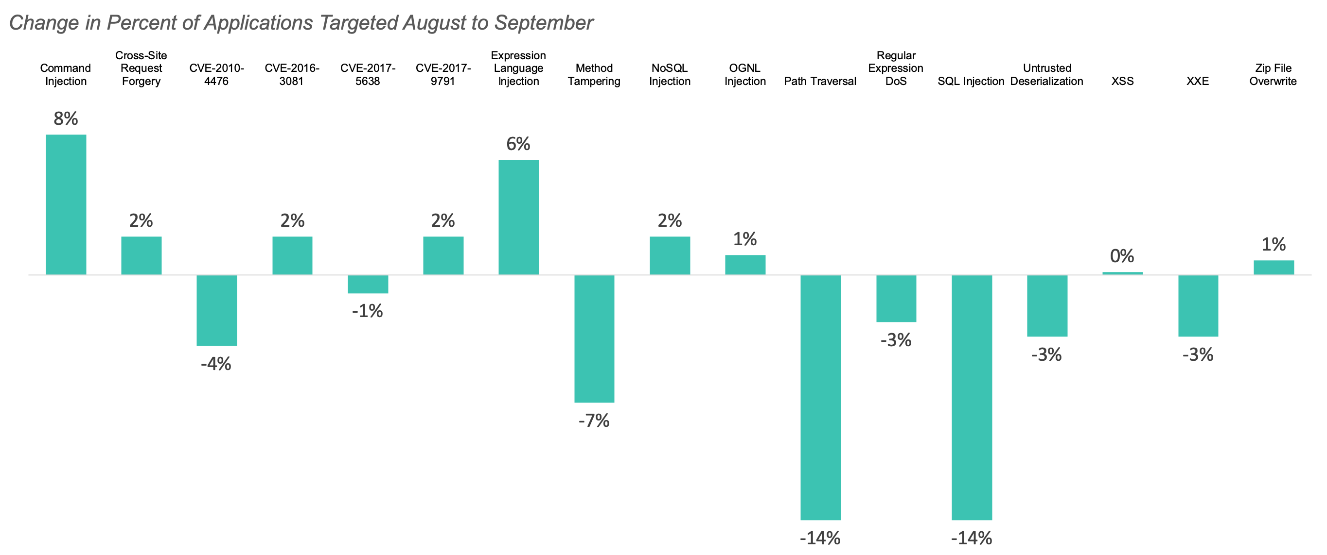 Change in percent of applications targeted August to September 2019.