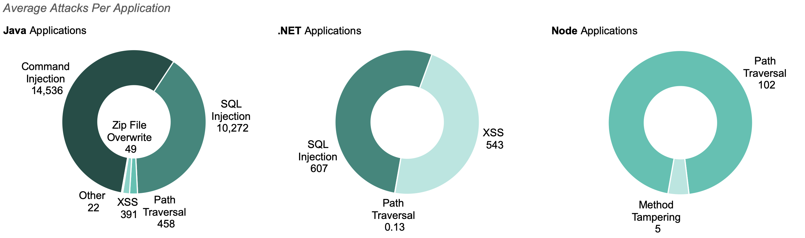 Average numbers of attacks, by category, per application for Java, .NET and Node applications.