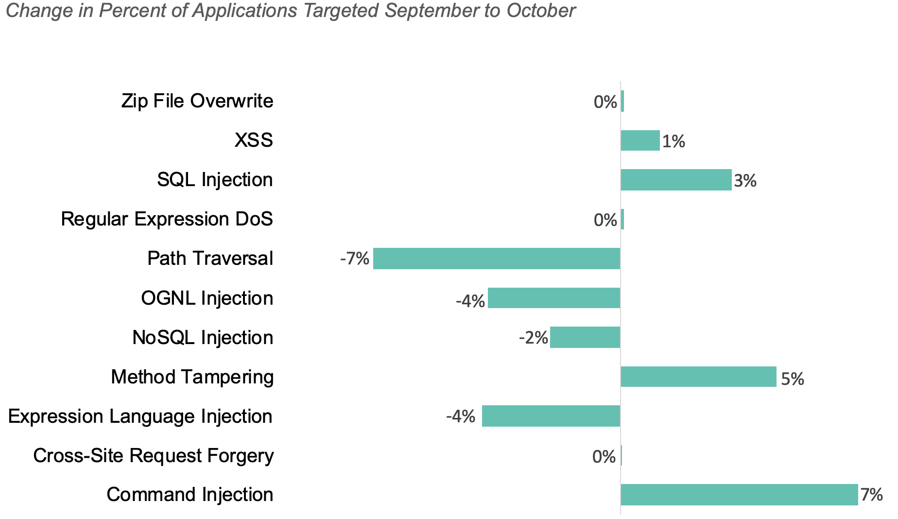 Change in percent of applications targeted Sept to Oct