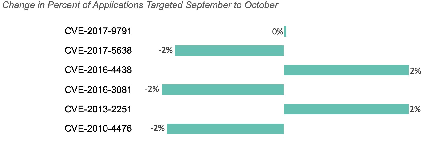 Change in percent of application targeting Sept to Oct