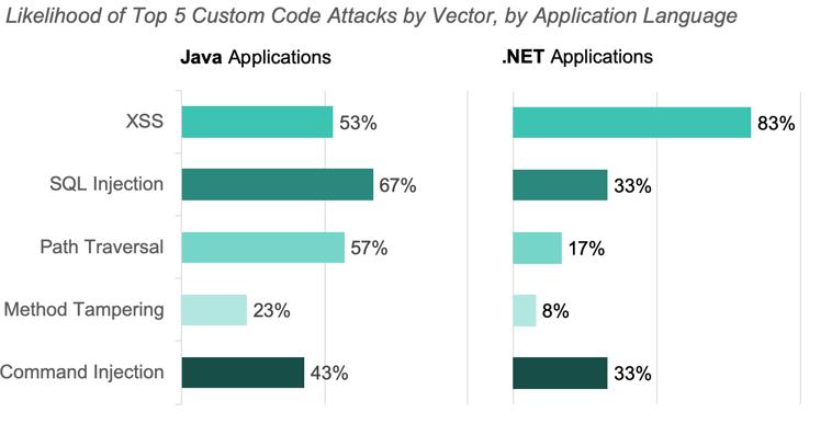 Likelihood of Top 5 custom code attacks