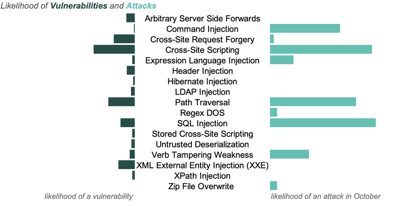 Likelihood of vulnerabilities and attacks