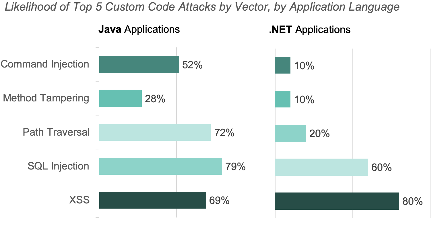Likelihood of Attacks by Vector and Language