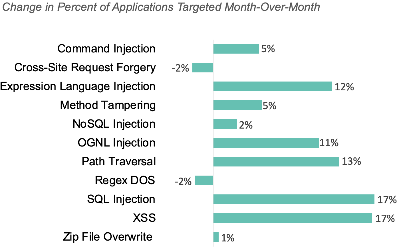 Applications Targeted by Attack Vector