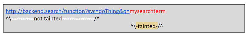 Tainted URL