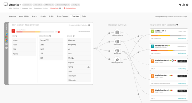 Contrast Security - Application Flow Map