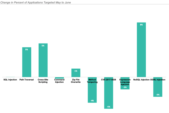 AppSec Intelligence Report  graph of the change in percent of applications targeted May 2019 to June 2019