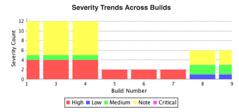 severity-trends.png
