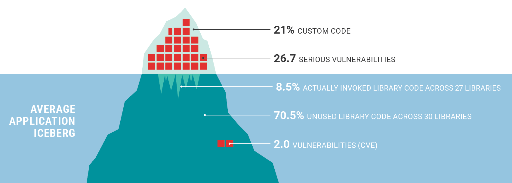 The Average Application has a Staggering Number of Vulnerabilities.