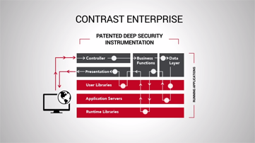INtro-to-RASP-contrast-security.png