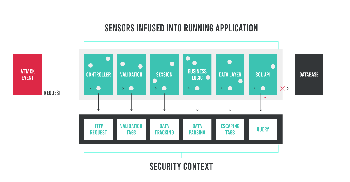 Changing the AppSec Game with Security Instrumentation