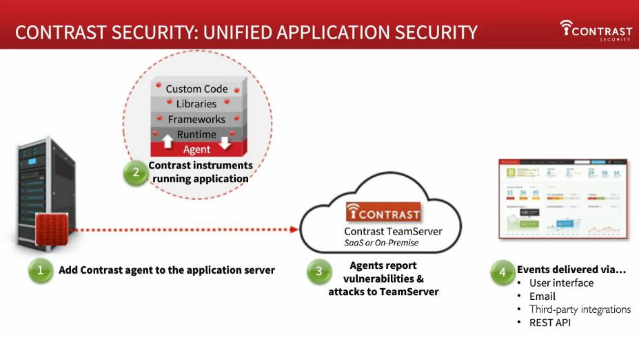 sast-application-security