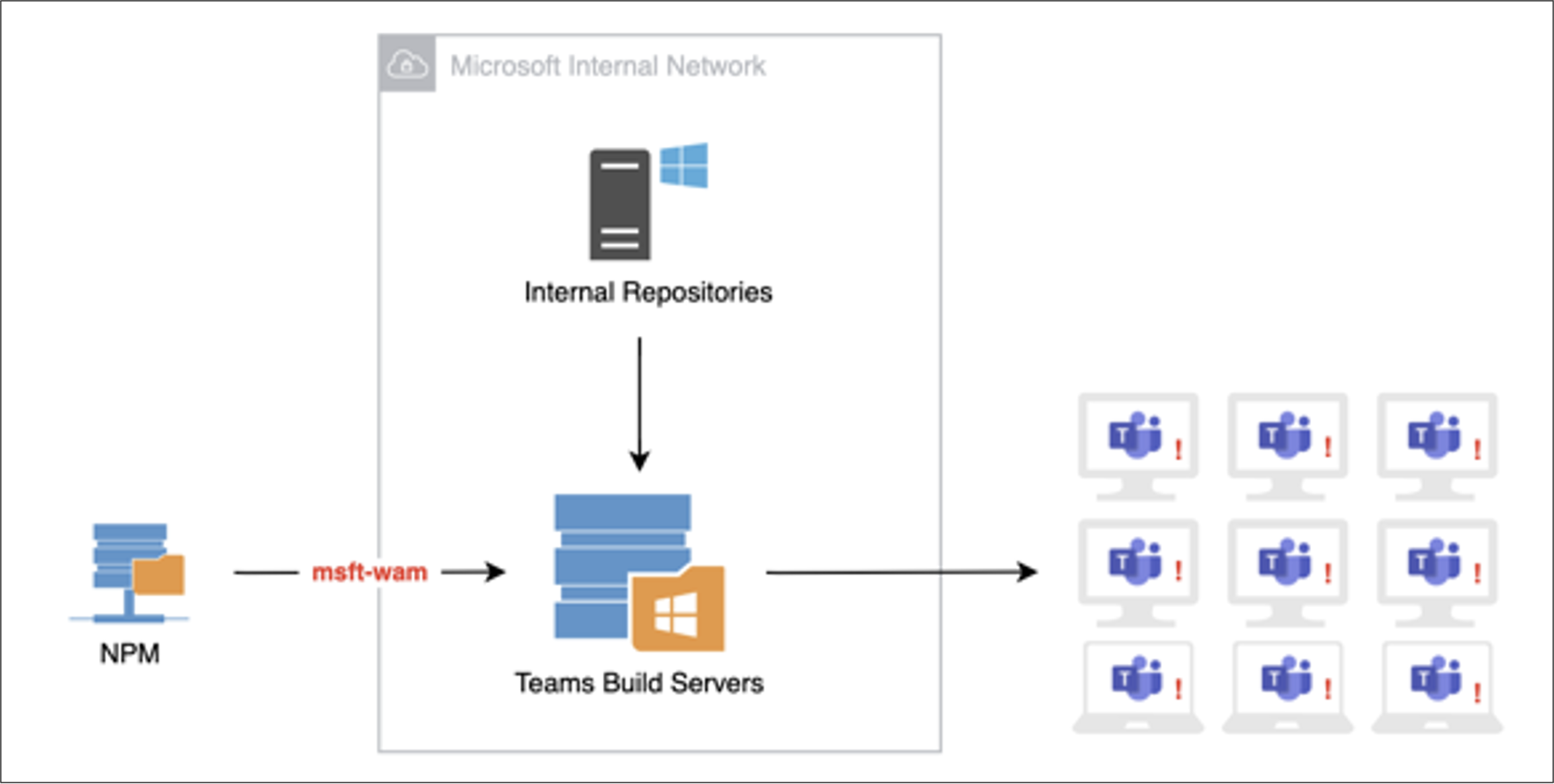 Infecting a build server could have a widespread impact to millions of users who rely on Microsoft Teams desktop.