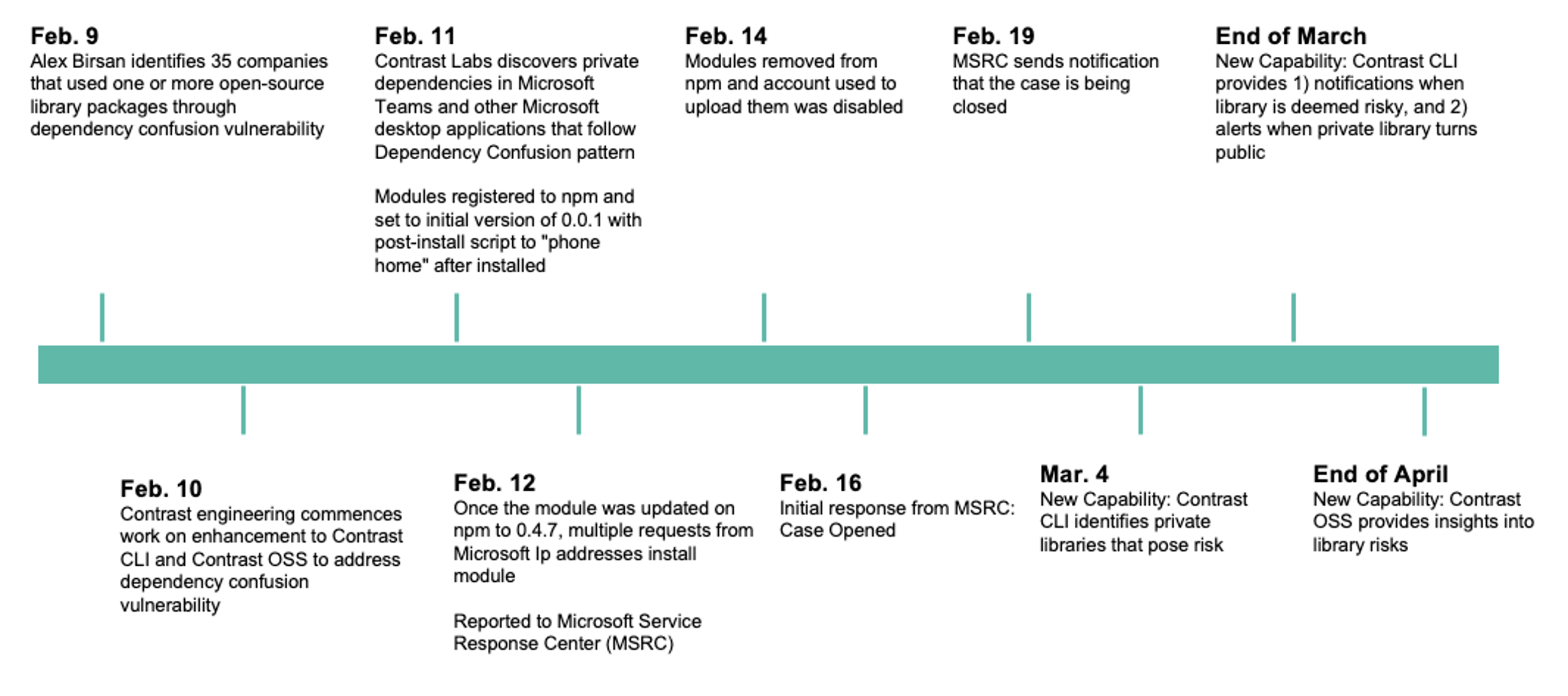 Timeline of vulnerability discovery and disclosure to Microsoft and enhancements to Contrast Application Security Platform.